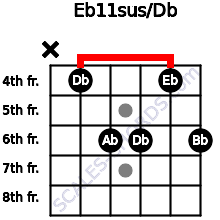 Eb11sus/Db for guitar on frets x, 4, 6, 6, 4, 6