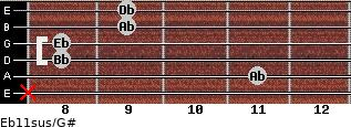 Eb11sus/G# for guitar on frets x, 11, 8, 8, 9, 9