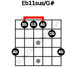 Eb11sus/G# for guitar on frets 4, 1, 1, 1, 2, 4