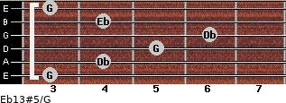 Eb13#5/G for guitar on frets 3, 4, 5, 6, 4, 3