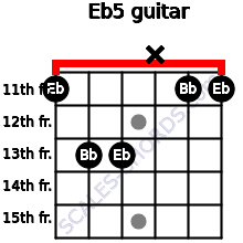 Eb5 for guitar on frets 11, 13, 13, x, 11, 11