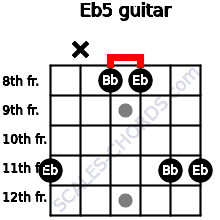 Eb5 for guitar on frets 11, x, 8, 8, 11, 11