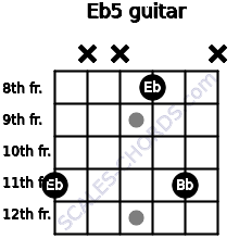 Eb5 for guitar on frets 11, x, x, 8, 11, x