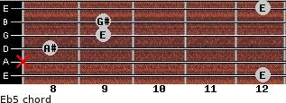 E(b5) for guitar on frets 12, x, 8, 9, 9, 12