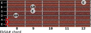 E(b5)/A# for guitar on frets x, x, 8, 9, 9, 12