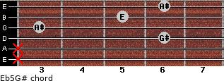 E(b5)/G# for guitar on frets x, x, 6, 3, 5, 6