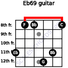 Eb6/9 for guitar on frets 11, 8, 8, 12, 11, 8