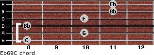 Eb6/9/C for guitar on frets 8, 10, 8, 10, 11, 11