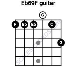 Eb6/9/F for guitar on frets 1, 1, 1, 0, 1, 3