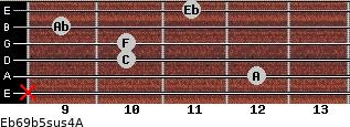 Eb6/9b5sus4/A for guitar on frets x, 12, 10, 10, 9, 11