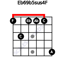Eb6/9b5sus4/F for guitar on frets 1, 3, 1, 1, 1, 5