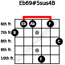 Eb6/9#5sus4/B for guitar on frets 7, 6, 6, 10, 6, 8