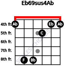 Eb6/9sus4/Ab for guitar on frets 4, 8, 8, 5, 4, 4