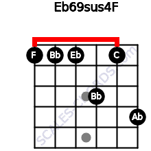 Eb6/9sus4/F for guitar on frets 1, 1, 1, 3, 1, 4