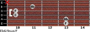 Eb6/9sus/F for guitar on frets 13, 13, 10, 10, 11, x