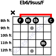 Eb6/9sus/F for guitar on frets x, 8, 8, 8, 11, 8