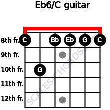 Eb6/C for guitar on frets 8, 10, 8, 8, 8, 8
