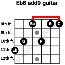 Eb6(add9) for guitar on frets 11, 10, 8, 10, 8, 8