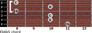 Eb6b5 for guitar on frets 11, 10, 10, 8, 10, 8