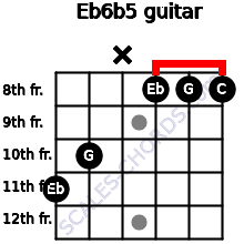 Eb6b5 for guitar on frets 11, 10, x, 8, 8, 8