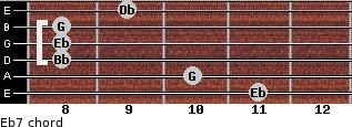 Eb7 for guitar on frets 11, 10, 8, 8, 8, 9