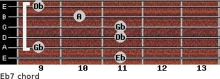 Ebº7 for guitar on frets 11, 9, 11, 11, 10, 9