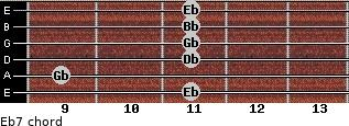 Eb-7 for guitar on frets 11, 9, 11, 11, 11, 11