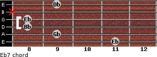 Eb-7 for guitar on frets 11, 9, 8, 8, x, 9
