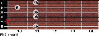 Ebº7 for guitar on frets 11, x, 11, 11, 10, 11