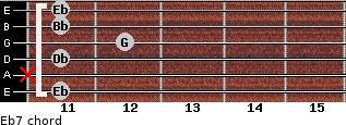 Eb7 for guitar on frets 11, x, 11, 12, 11, 11