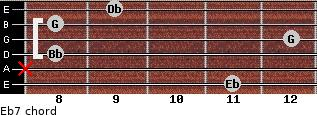 Eb7 for guitar on frets 11, x, 8, 12, 8, 9