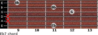 Eb7 for guitar on frets 11, x, x, 12, 11, 9