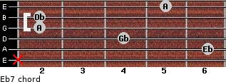 Ebº7 for guitar on frets x, 6, 4, 2, 2, 5