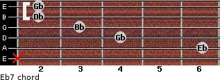 Eb-7 for guitar on frets x, 6, 4, 3, 2, 2