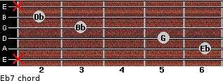 Eb7 for guitar on frets x, 6, 5, 3, 2, x