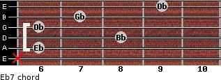 Eb-7 for guitar on frets x, 6, 8, 6, 7, 9