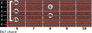 Eb7 for guitar on frets x, 6, 8, 6, 8, 6