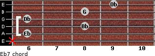 Eb7 for guitar on frets x, 6, 8, 6, 8, 9