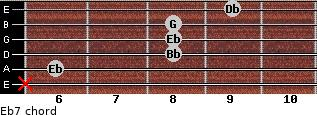 Eb7 for guitar on frets x, 6, 8, 8, 8, 9