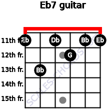 Eb7 for guitar on frets 11, 13, 11, 12, 11, 11