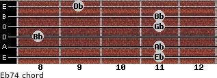 Eb-7/4 for guitar on frets 11, 11, 8, 11, 11, 9