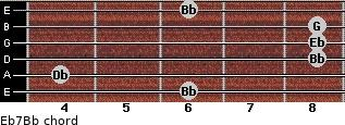 Eb7/Bb for guitar on frets 6, 4, 8, 8, 8, 6