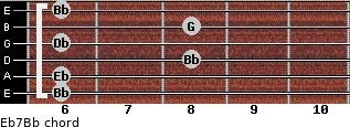 Eb7/Bb for guitar on frets 6, 6, 8, 6, 8, 6