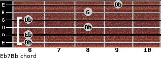 Eb7/Bb for guitar on frets 6, 6, 8, 6, 8, 9