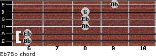 Eb7/Bb for guitar on frets 6, 6, 8, 8, 8, 9