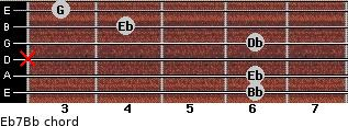 Eb7/Bb for guitar on frets 6, 6, x, 6, 4, 3