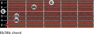 Eb7/Bb for guitar on frets x, 1, 1, 0, 2, 3