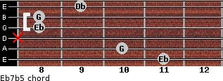 Eb7b5 for guitar on frets 11, 10, x, 8, 8, 9