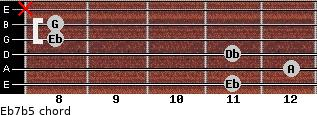 Eb7(b5) for guitar on frets 11, 12, 11, 8, 8, x