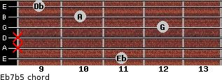Eb7(b5) for guitar on frets 11, x, x, 12, 10, 9